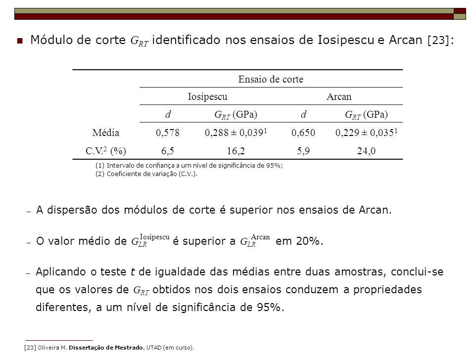 Módulo de corte GRT identificado nos ensaios de Iosipescu e Arcan [23]: